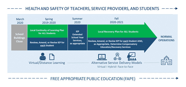 Infographic detailing the continuum of teaching and learning from March 2020 through Fall of 2021.